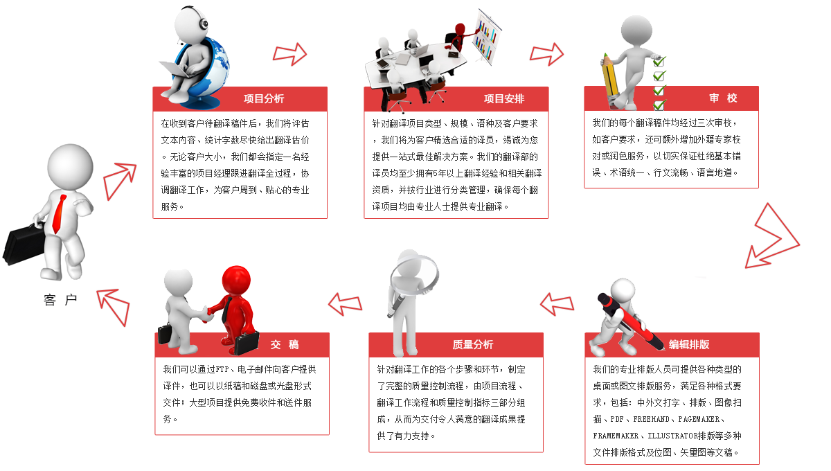 深圳翻译公司的翻译流程